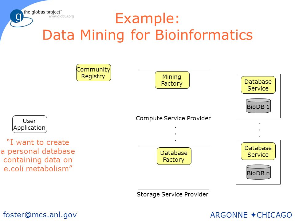 36 foster@mcs.anl.gov ARGONNE CHICAGO Example: Data Mining for Bioinformatics User Application BioDB n Storage Service Provider Mining Factory Community Registry Database Service BioDB 1 Database Service......