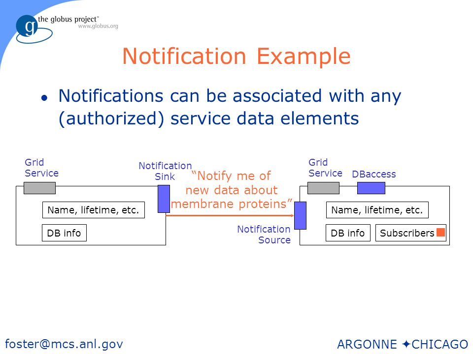 48 foster@mcs.anl.gov ARGONNE CHICAGO Notification Example l Notifications can be associated with any (authorized) service data elements Grid Service DBaccess DB info Name, lifetime, etc.