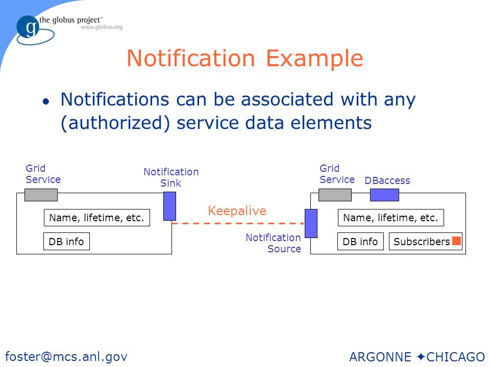 49 foster@mcs.anl.gov ARGONNE CHICAGO Notification Example l Notifications can be associated with any (authorized) service data elements Grid Service DBaccess DB info Name, lifetime, etc.