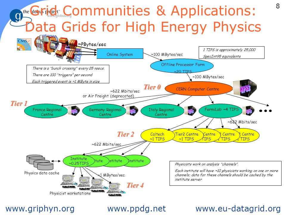 8 foster@mcs.anl.gov ARGONNE CHICAGO Grid Communities & Applications: Data Grids for High Energy Physics Tier2 Centre ~1 TIPS Online System Offline Processor Farm ~20 TIPS CERN Computer Centre FermiLab ~4 TIPS France Regional Centre Italy Regional Centre Germany Regional Centre Institute Institute ~0.25TIPS Physicist workstations ~100 MBytes/sec ~622 Mbits/sec ~1 MBytes/sec There is a bunch crossing every 25 nsecs.