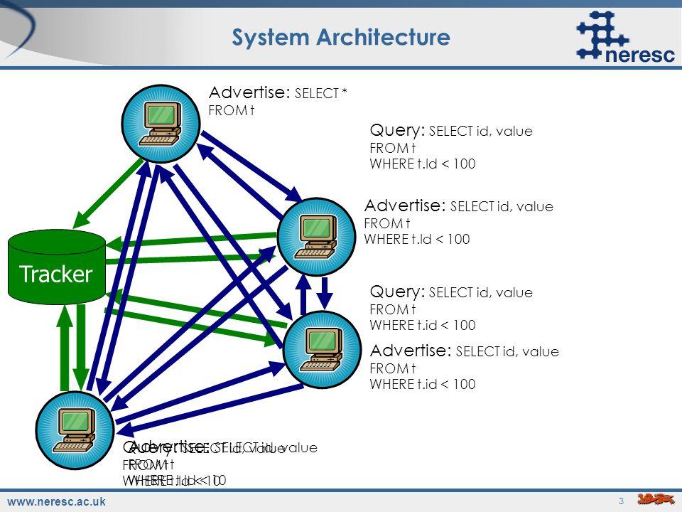 www.neresc.ac.uk 3 System Architecture Advertise: SELECT * FROM t Advertise: SELECT id, value FROM t WHERE t.Id < 100 Query: SELECT id, value FROM t W