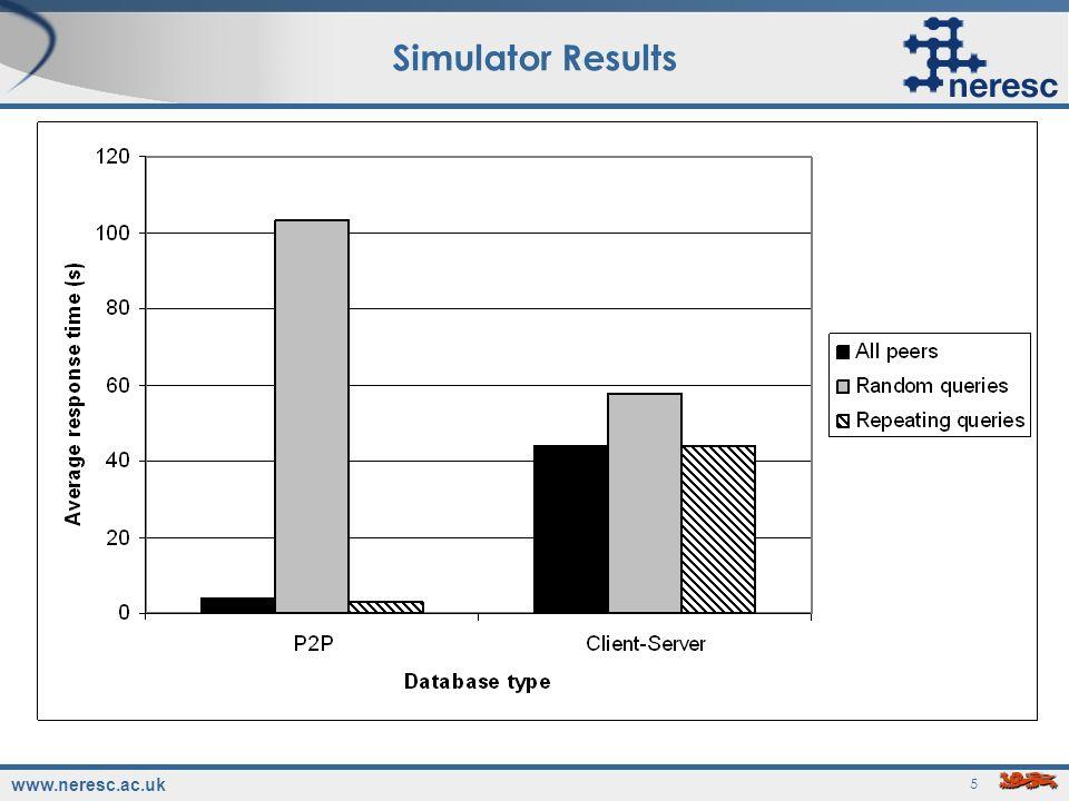 www.neresc.ac.uk 5 Simulator Results