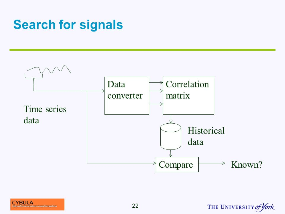 Search for signals 22 Correlation matrix Time series data Data converter Compare Historical data Known