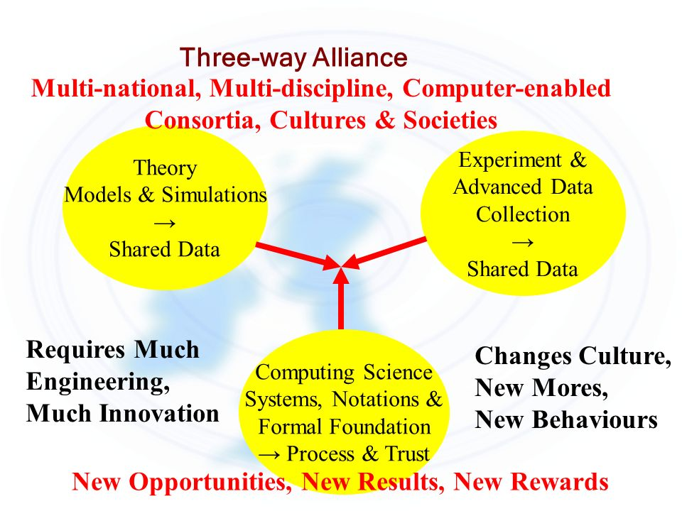 Three-way Alliance Computing Science Systems, Notations & Formal Foundation Process & Trust Theory Models & Simulations Shared Data Experiment & Advan