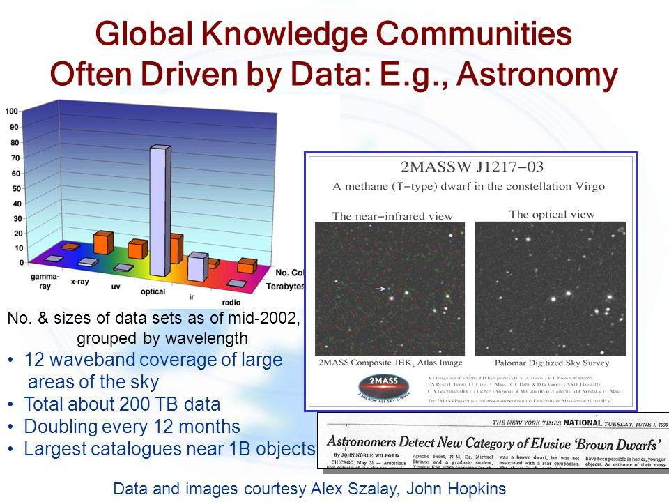 Global Knowledge Communities Often Driven by Data: E.g., Astronomy No. & sizes of data sets as of mid-2002, grouped by wavelength 12 waveband coverage