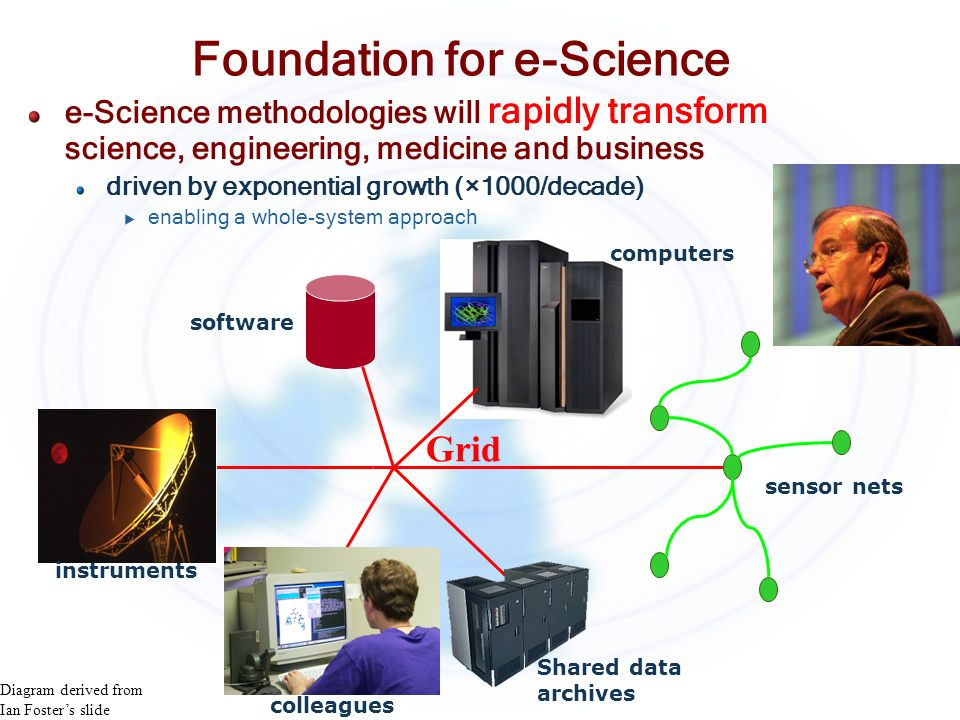 Foundation for e-Science sensor nets Shared data archives computers software colleagues instruments Grid e-Science methodologies will rapidly transfor