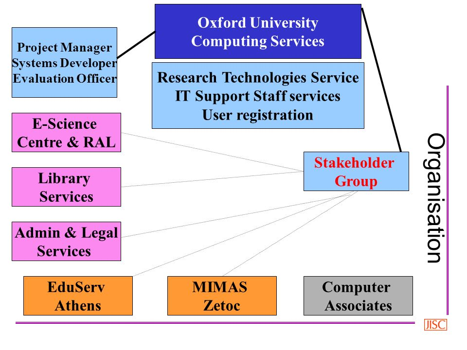 Oxford University Computing Services MIMAS Zetoc EduServ Athens Computer Associates E-Science Centre & RAL Admin & Legal Services Stakeholder Group Research Technologies Service IT Support Staff services User registration Library Services Project Manager Systems Developer Evaluation Officer Organisation