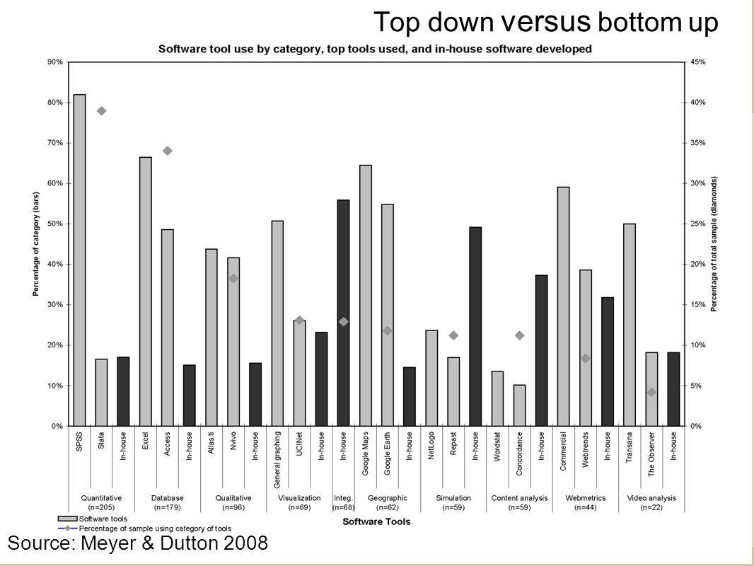 Top down versus bottom up Source: Meyer & Dutton 2008