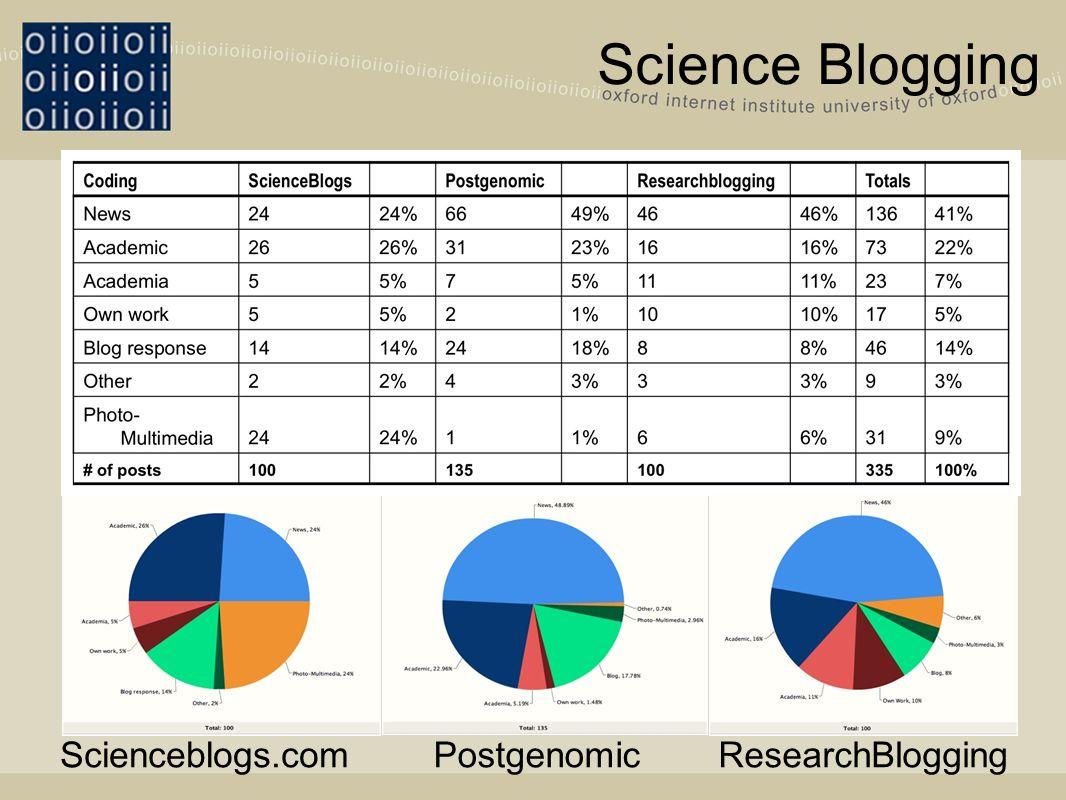 Scienceblogs.comPostgenomicResearchBlogging
