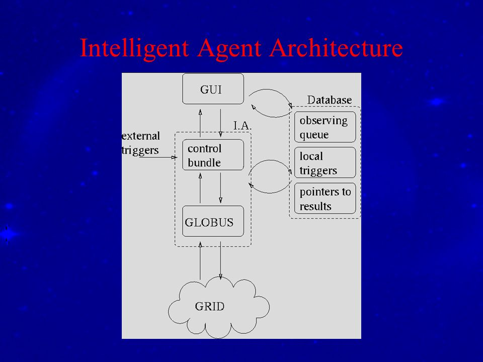 Intelligent Agent Architecture