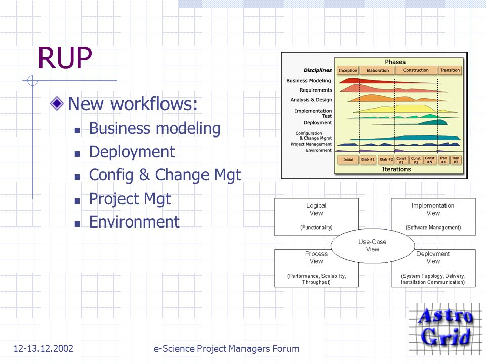12-13.12.2002e-Science Project Managers Forum RUP New workflows: Business modeling Deployment Config & Change Mgt Project Mgt Environment