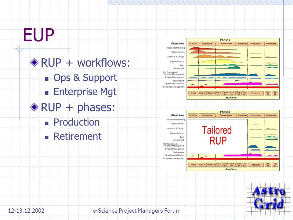 12-13.12.2002e-Science Project Managers Forum EUP RUP + workflows: Ops & Support Enterprise Mgt RUP + phases: Production Retirement