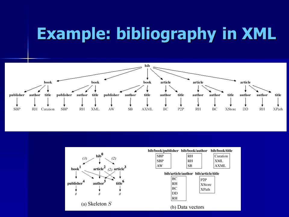 Example: bibliography in XML