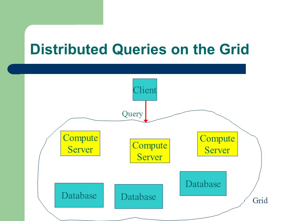 Distributed Queries on the Grid Database Client Compute Server Compute Server Compute Server Query Grid Database