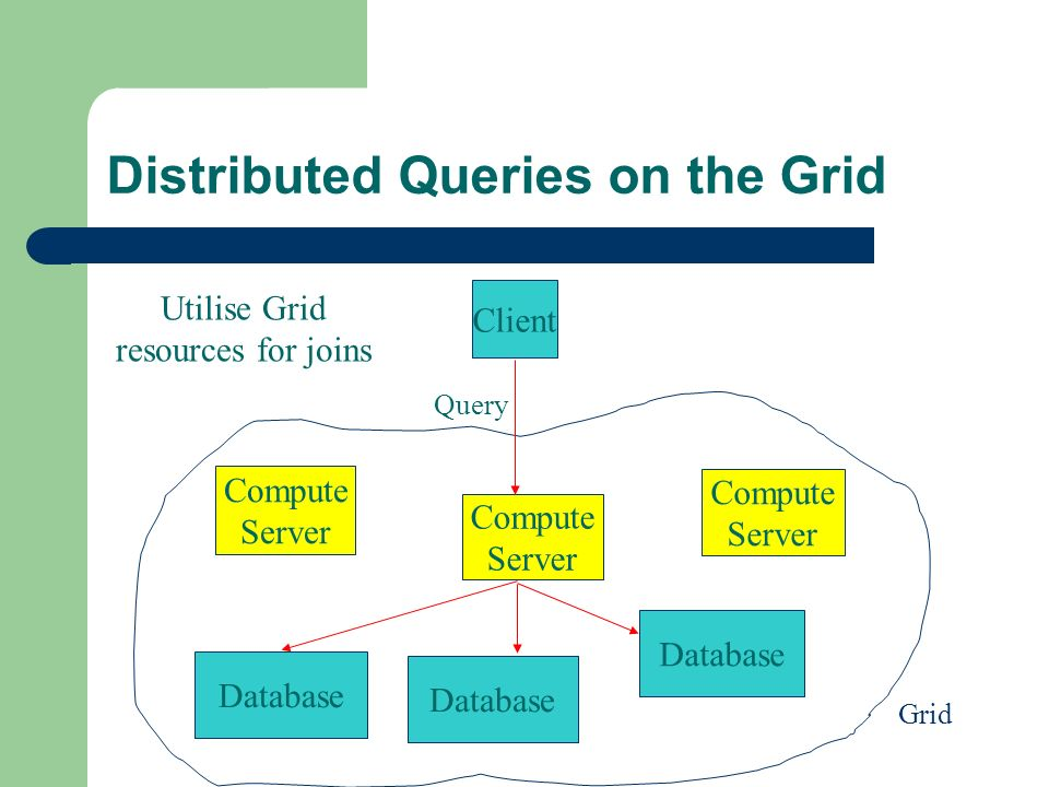 Distributed Queries on the Grid Database Client Compute Server Compute Server Compute Server Query Grid Database Utilise Grid resources for joins