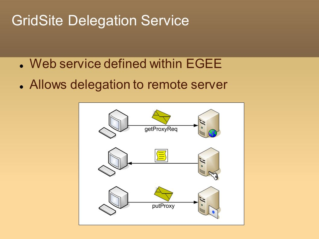 GridSite Delegation Service Web service defined within EGEE Allows delegation to remote server