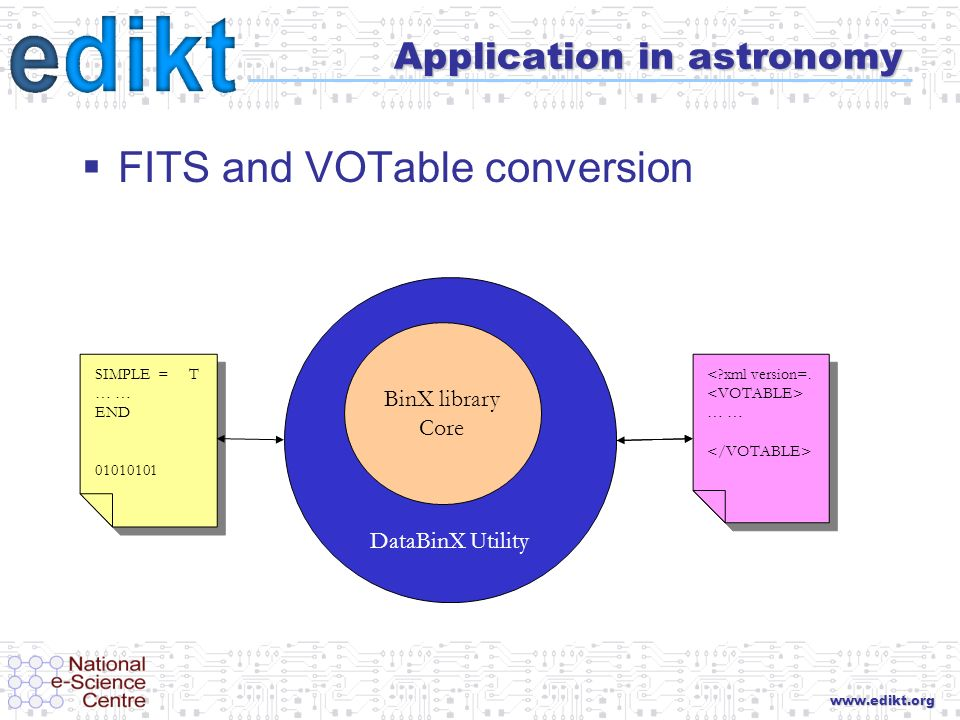 www.edikt.org Application in astronomy FITS and VOTable conversion DataBinX Utility BinX library Core SIMPLE = T … END 01010101 SIMPLE = T … END 01010