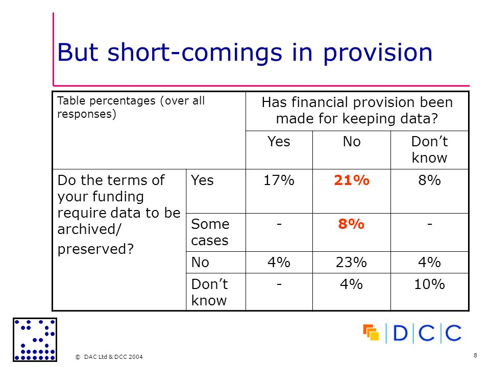 © DAC Ltd & DCC 2004 8 But short-comings in provision Table percentages (over all responses) Has financial provision been made for keeping data.