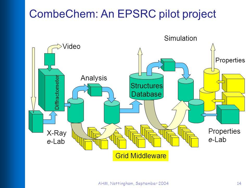 AHM, Nottingham, September 200414 CombeChem: An EPSRC pilot project X-Ray e-Lab Analysis Properties Properties e-Lab Simulation Video Diffractometer G