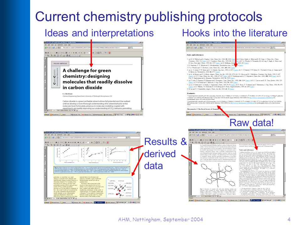 AHM, Nottingham, September 20044 Current chemistry publishing protocols Ideas and interpretations Results & derived data Hooks into the literature Raw