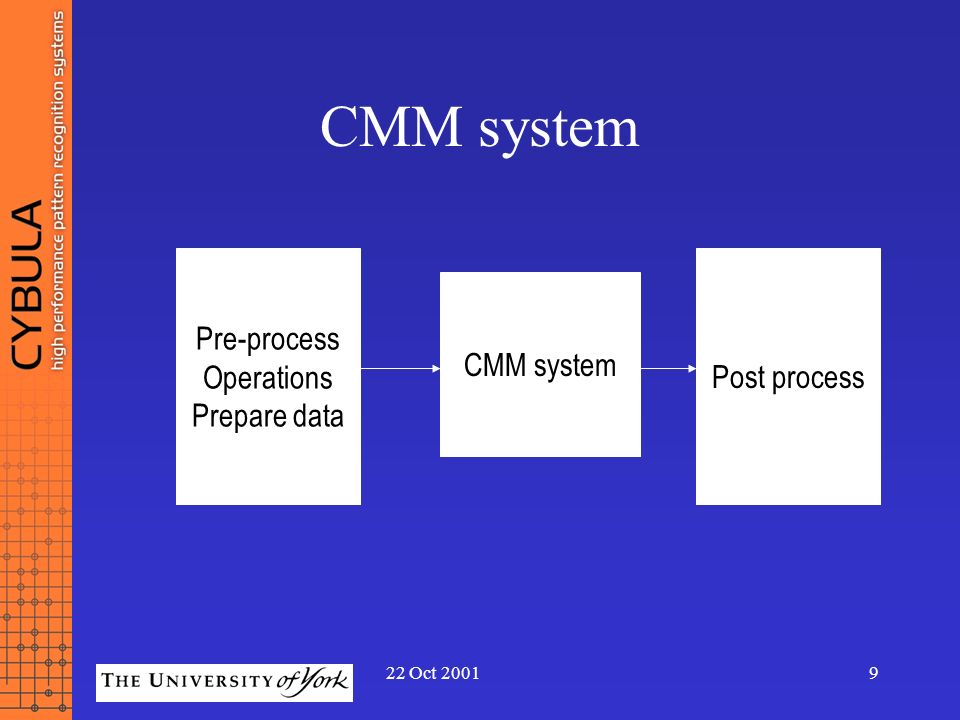 22 Oct 20019 CMM system Pre-process Operations Prepare data CMM system Post process