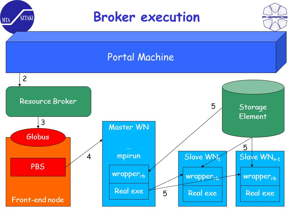 Broker execution Portal Machine Resource Broker Front-end node Globus PBS Master WN … mpirun wrapper rb Real exe Slave WN 1 wrapper rb Real exe Slave