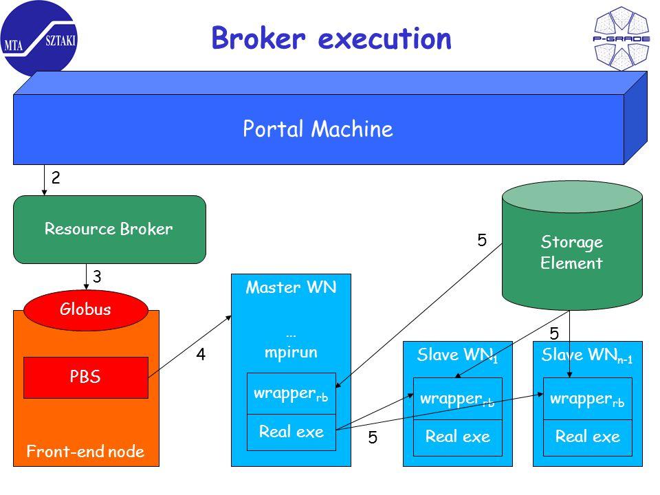 Broker execution Portal Machine Resource Broker Front-end node Globus PBS Master WN … mpirun wrapper rb Real exe Slave WN 1 wrapper rb Real exe Slave WN n-1 wrapper rb Real exe Storage Element 2 3 4 5 5 5