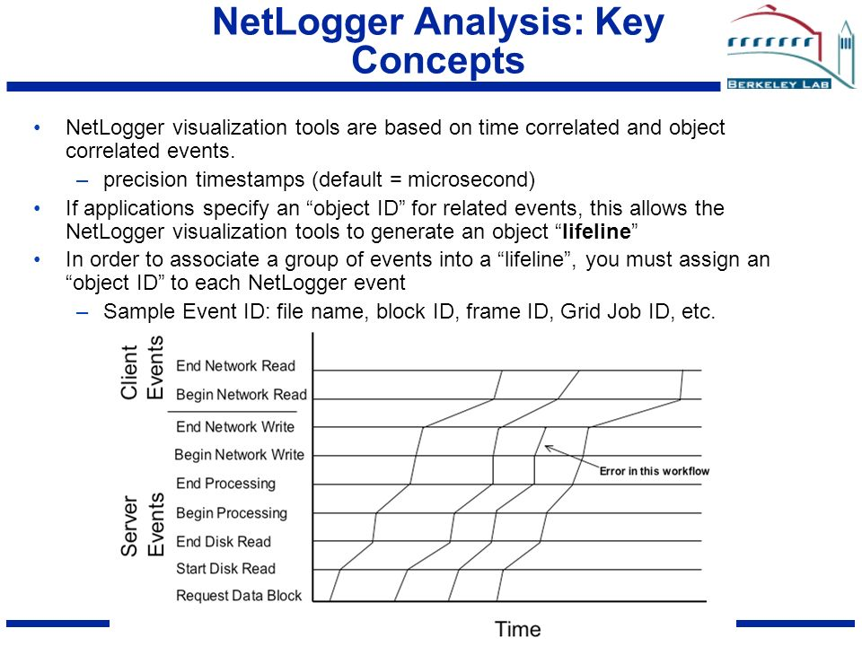 GPW2005 GGF NetLogger Analysis: Key Concepts NetLogger visualization tools are based on time correlated and object correlated events.