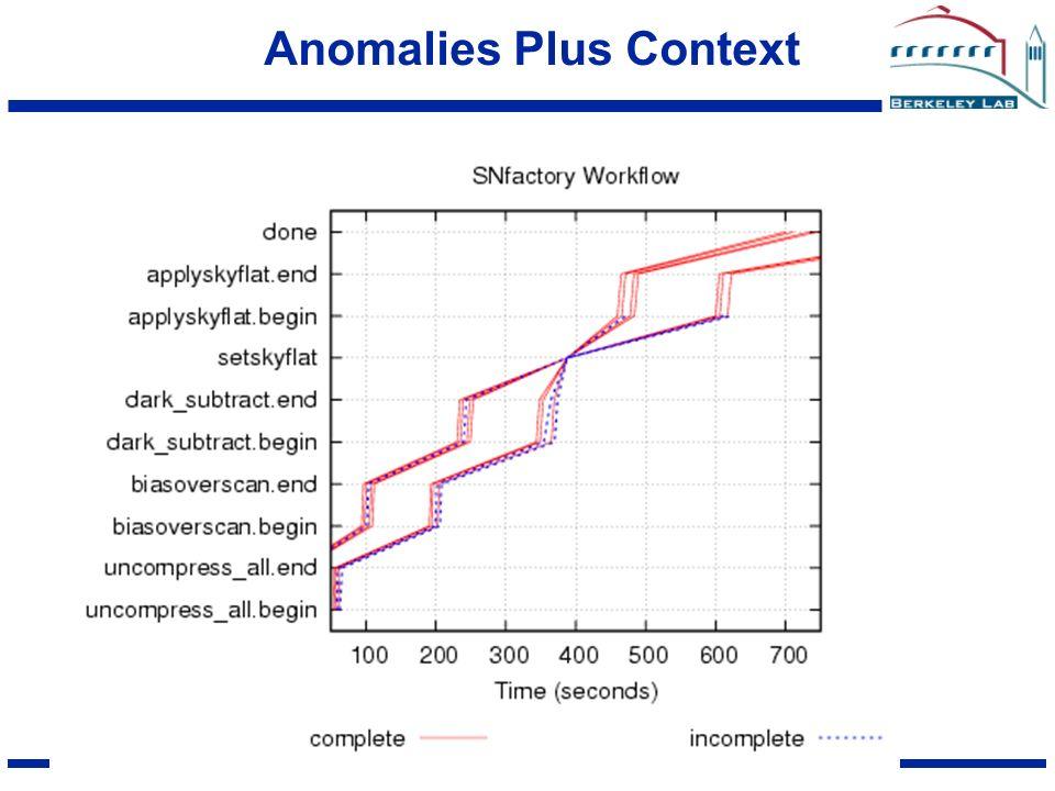 GPW2005 GGF Anomalies Plus Context