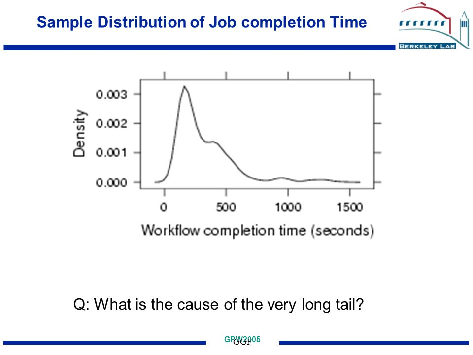 GPW2005 GGF Sample Distribution of Job completion Time Q: What is the cause of the very long tail?