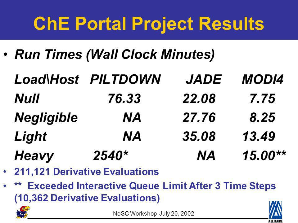 NeSC Workshop July 20, 2002 ChE Portal Project Results Run Times (Wall Clock Minutes) Load\Host PILTDOWN JADEMODI4 Null 76.3322.08 7.75 NegligibleNA27.76 8.25 LightNA35.0813.49 Heavy2540* NA15.00** 211,121 Derivative Evaluations ** Exceeded Interactive Queue Limit After 3 Time Steps (10,362 Derivative Evaluations)