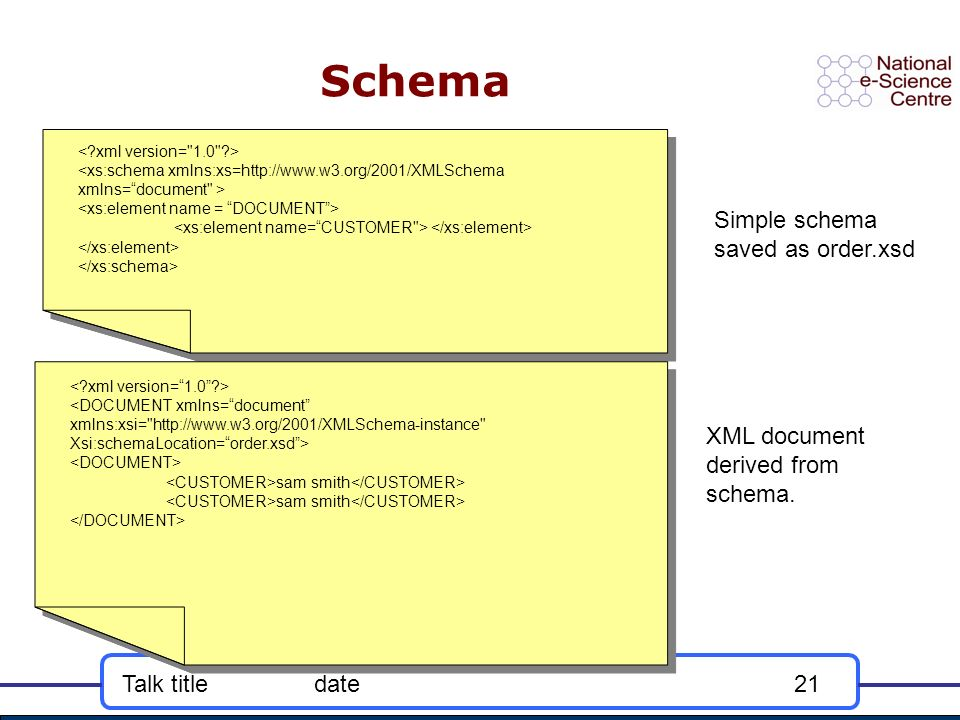 Talk titledate21 Schema <DOCUMENT xmlns=document xmlns:xsi= http://www.w3.org/2001/XMLSchema-instance Xsi:schemaLocation=order.xsd> sam smith <DOCUMENT xmlns=document xmlns:xsi= http://www.w3.org/2001/XMLSchema-instance Xsi:schemaLocation=order.xsd> sam smith Simple schema saved as order.xsd XML document derived from schema.