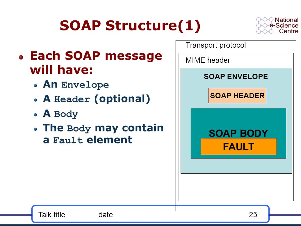 Talk titledate25 SOAP Structure(1) Each SOAP message will have: An Envelope A Header (optional) A Body The Body may contain a Fault element SOAP BODY SOAP ENVELOPE FAULT SOAP HEADER Transport protocol MIME header
