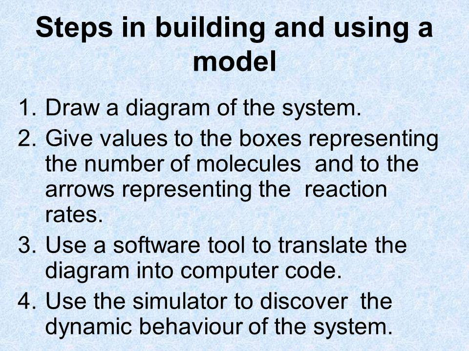 Steps in building and using a model 1.Draw a diagram of the system. 2.Give values to the boxes representing the number of molecules and to the arrows