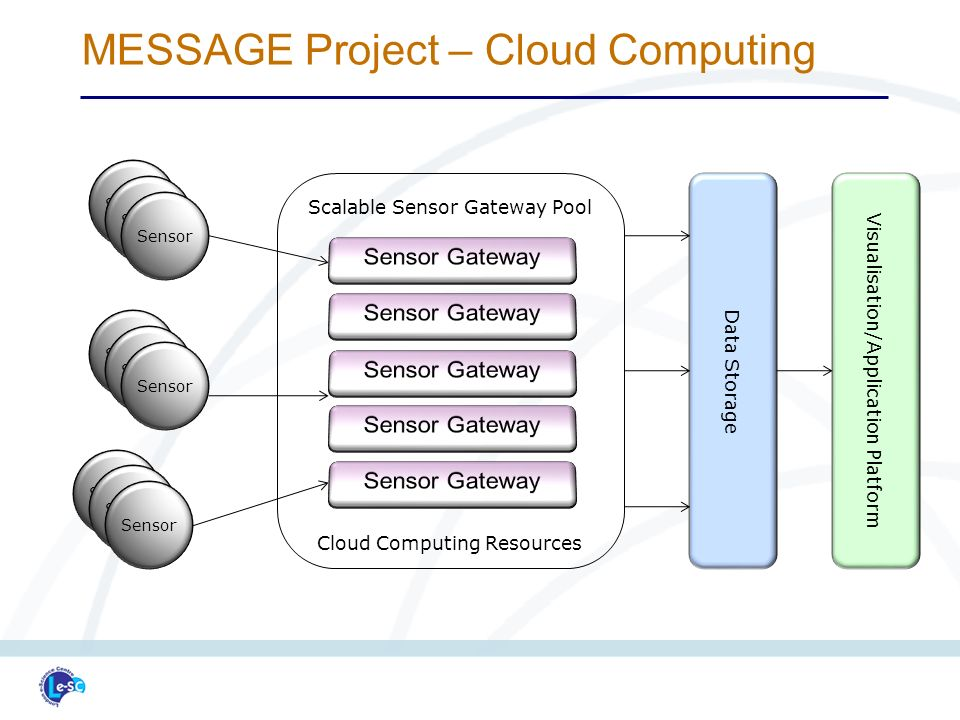 Sensor Scalable Sensor Gateway Pool Cloud Computing Resources Data Storage Visualisation/Application Platform