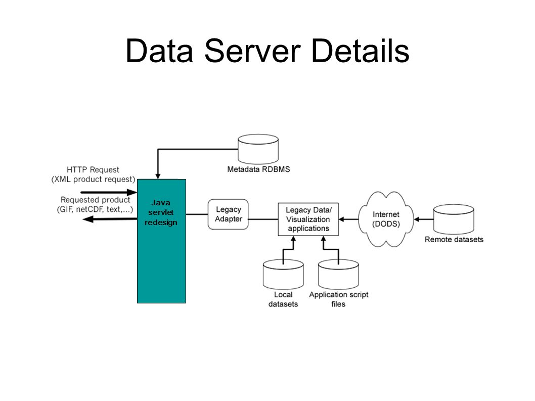 Data Server Details Java servlet redesign