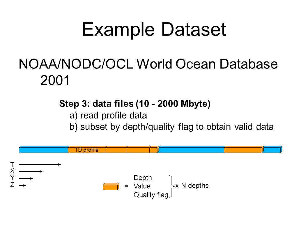 Example Dataset NOAA/NODC/OCL World Ocean Database 2001 Step 3: data files (10 - 2000 Mbyte) a) read profile data b) subset by depth/quality flag to obtain valid data 1D profile T X Y Depth Value Quality flag = Z N depths x
