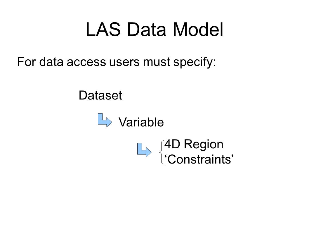 LAS Data Model For data access users must specify: Dataset Variable 4D Region Constraints