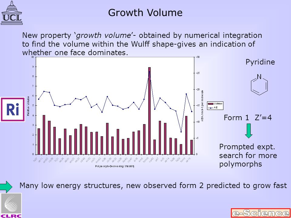 Growth Volume New property growth volume- obtained by numerical integration to find the volume within the Wulff shape-gives an indication of whether o