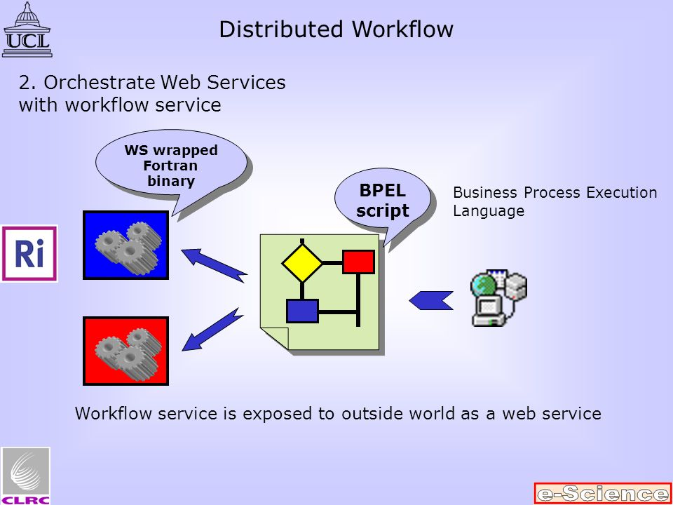 2. Orchestrate Web Services with workflow service BPEL script WS wrapped Fortran binary Business Process Execution Language Workflow service is expose