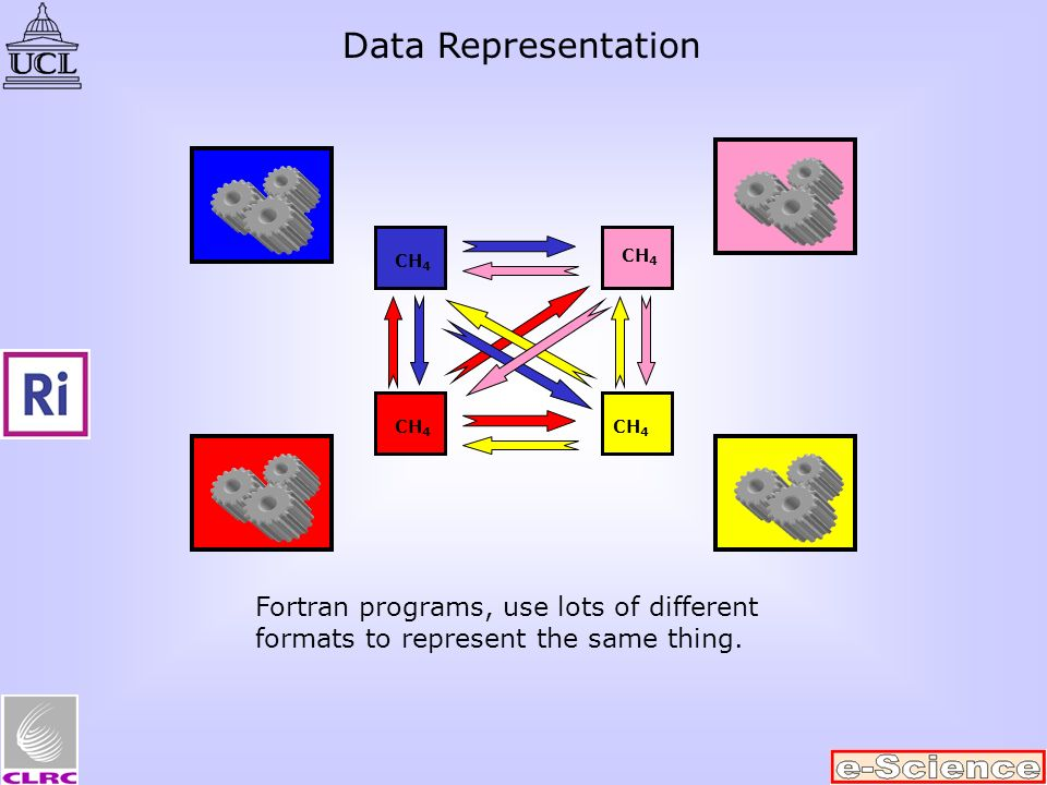 CH 4 Fortran programs, use lots of different formats to represent the same thing. Data Representation