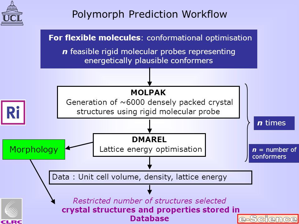MOLPAK Generation of ~6000 densely packed crystal structures using rigid molecular probe DMAREL Lattice energy optimisation For flexible molecules: conformational optimisation n feasible rigid molecular probes representing energetically plausible conformers Data : Unit cell volume, density, lattice energy Restricted number of structures selected crystal structures and properties stored in Database Morphology n times n = number of conformers Polymorph Prediction Workflow