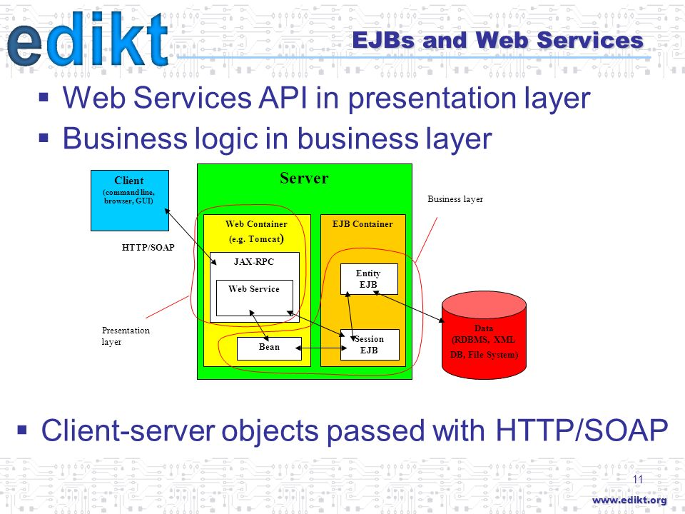 www.edikt.org 11 EJBs and Web Services Server Client (command line, browser, GUI) Data (RDBMS, XML DB, File System) Web Container (e.g.