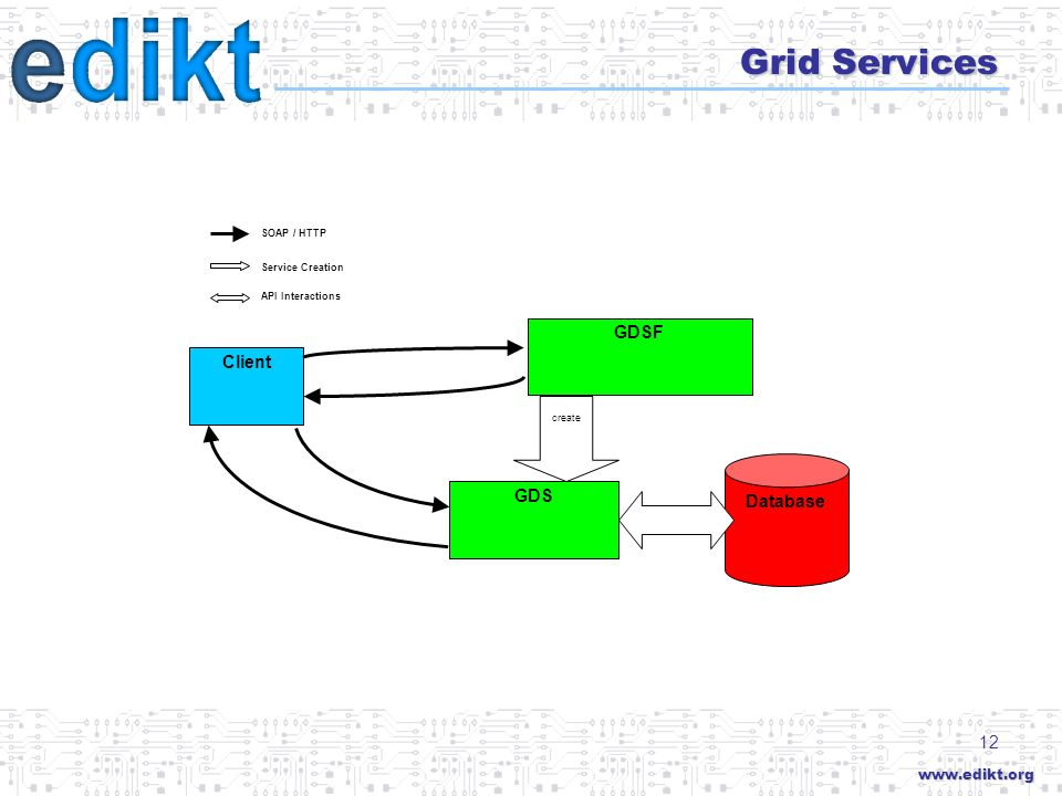 12 Grid Services GDS Database GDSF Client SOAP / HTTP Service Creation API Interactions create
