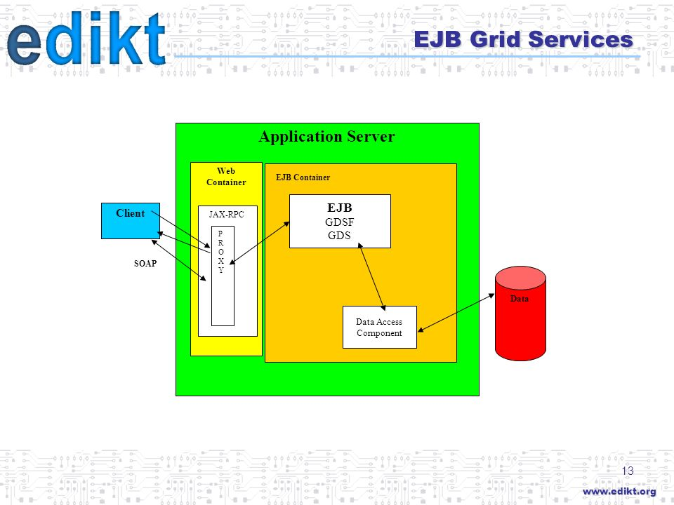 www.edikt.org 13 Application Server EJB Grid Services Client Web Container JAX-RPC SOAP Data PROXYPROXY EJB Container EJB GDSF GDS Data Access Component