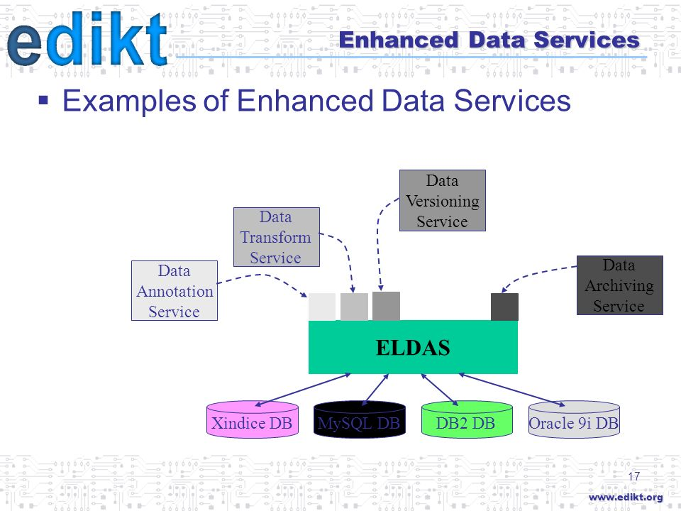 www.edikt.org 17 Enhanced Data Services ELDAS Data Annotation Service Data Transform Service DB2 DBMySQL DBXindice DBOracle 9i DB Data Archiving Service Data Versioning Service Examples of Enhanced Data Services