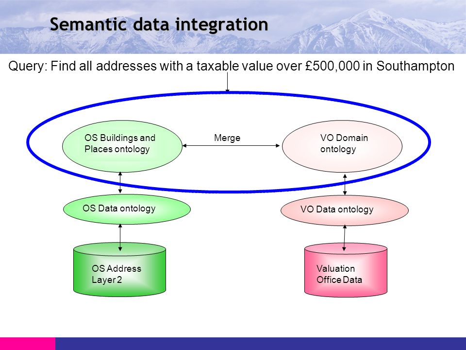 Semantic data integration VO Data ontology Query: Find all addresses with a taxable value over £500,000 in Southampton OS Buildings and Places ontology VO Domain ontology Valuation Office Data OS Address Layer 2 OS Data ontology Merge