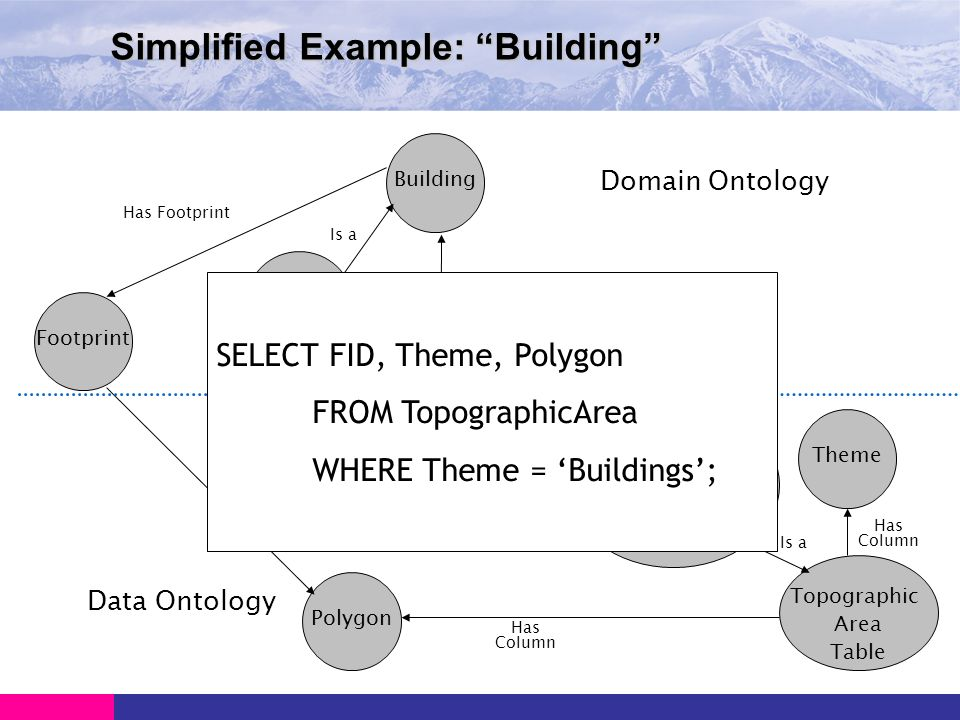Simplified Example: Building Footprint Building House Has Footprint Has Column Is a Has Column Polygon DB Building Theme Topographic Area Table Is a Topographic AreaTable and hasColumn (Theme and (has FieldValue has Buildings)) Domain Ontology Data Ontology Is a Is equivalent to SELECT FID, Theme, Polygon FROM TopographicArea WHERE Theme = Buildings;