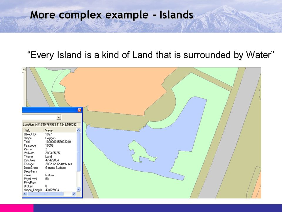 More complex example - Islands Every Island is a kind of Land that is surrounded by Water
