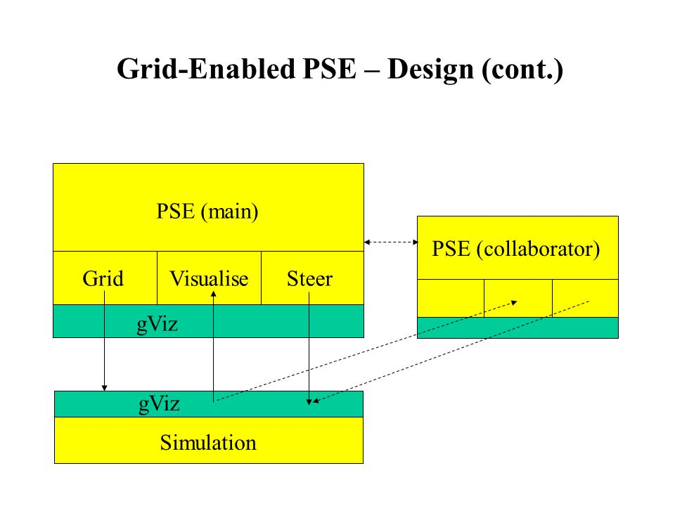 Grid-Enabled PSE – Design (cont.) gViz PSE (main) GridVisualiseSteer PSE (collaborator) Simulation gViz